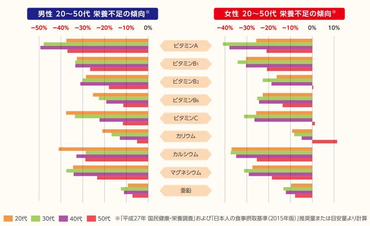 国民健康・栄養調査結果のグラフ