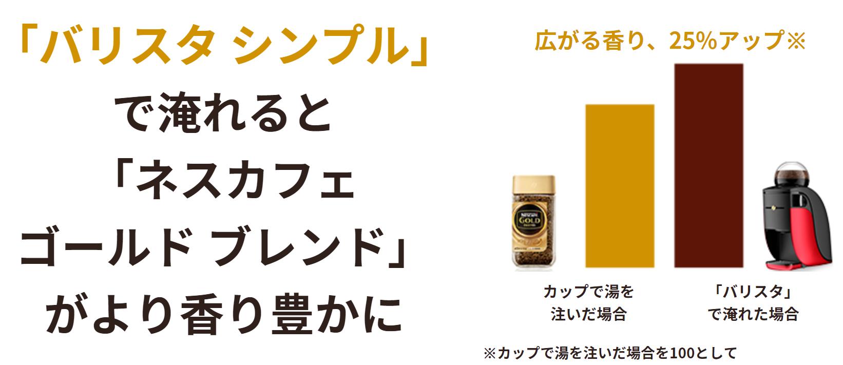 コーヒーの香りが25%アップ